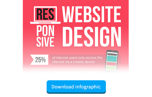 Responsive Website Design infographic to increase Customer Retention