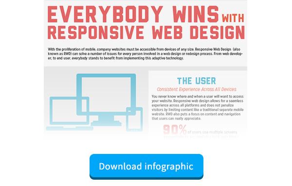 Everybody wins with responsive web design to increase Customer Retention