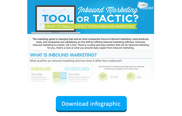 Infographic for Inbound Marketing